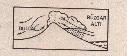 Dağların, nemli rüzgârlara dönük yamaçları daha yağışlı ve serindir. Diğer yamaçlar ise daha sıcak ve kurak olur.