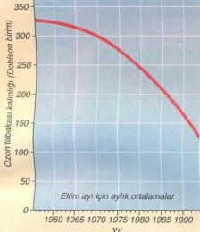 ozon-tabakasi-grafik