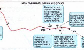 Atom Modellerinin Gelişimi