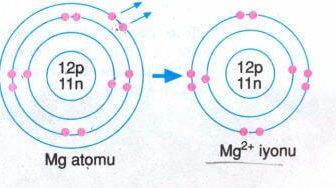 Magnezyum Atomu