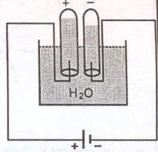 suyun elektrolizi