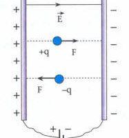 Yüklü Parçacıkların İvme ve Hızları