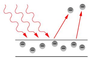 fotoelektrik etki