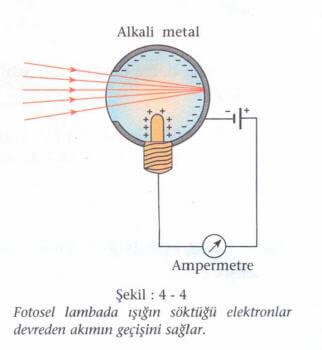 fotosel lamba fizik