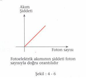 fotoelektrik-sekil-4-6