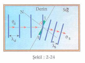 su-dalgalari-2-24