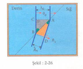 su-dalgalari-2-26