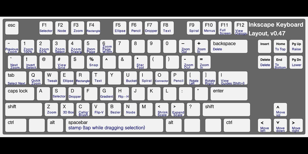 Klavye Kısayol Tuşları Nelerdir? Kısa Yol Görev Listesi