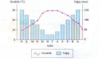 İklim Grafiği