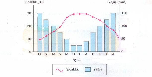 iklim-grafigi