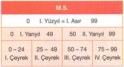 yuzyil-hesabi-1