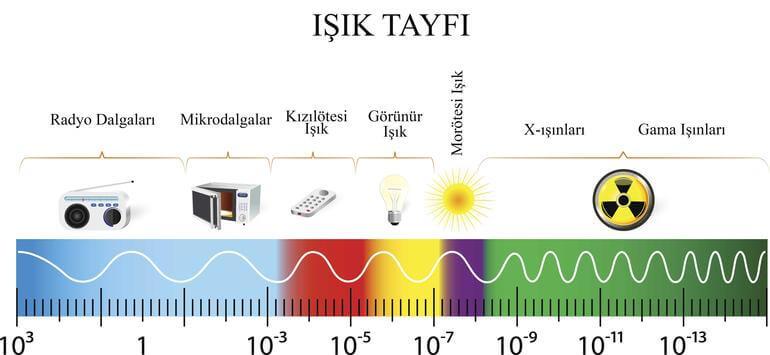 ışık tayfı