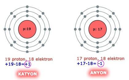 Anyon ve Katyon Örnekleri