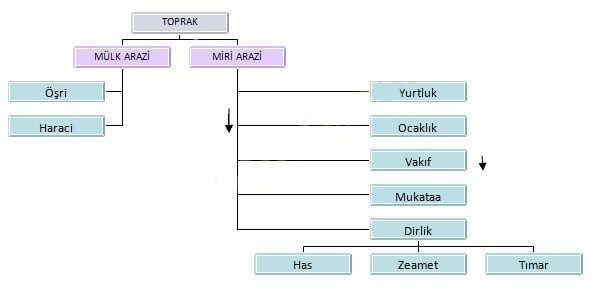 Osmanlı Devletinde Ocaklık Sistemi