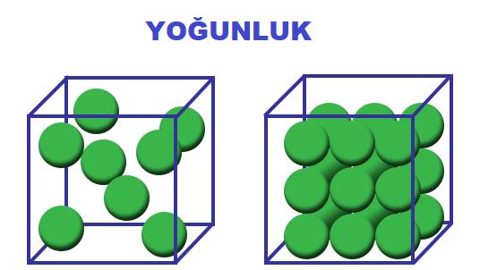Yoğunluk Nedir? Nelere Bağlıdır? Formülü Katı Sıvı Gazların Yoğunluğu