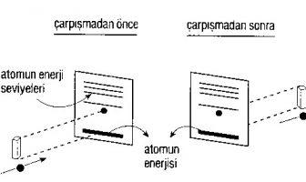 Atomların Uyarılması