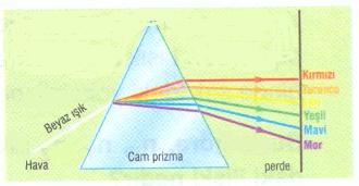 ışık prizma
