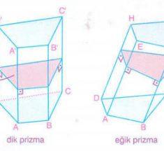 Dik Prizma ve Eğik Prizmanın Özellikleri