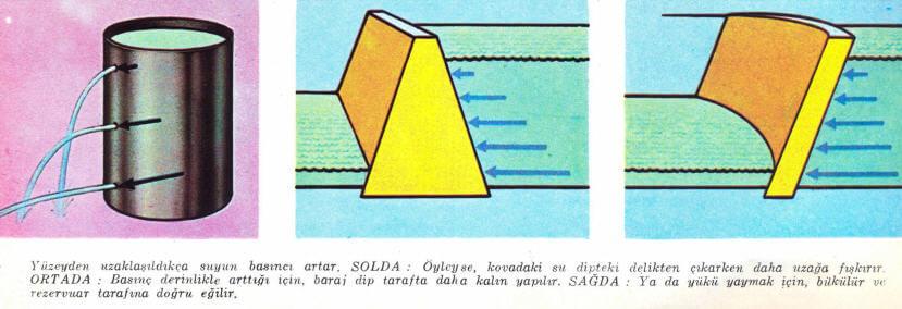 Hidroelektrik Barajlar