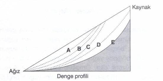 Akarsu Denge Profili