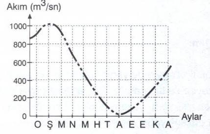 Akarsu Rejimi