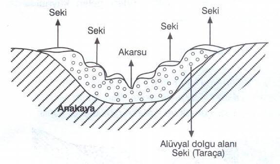 Seki (Taraça)