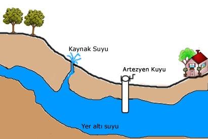 Artezyen Kuyusu
