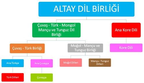 Altay Dilleri