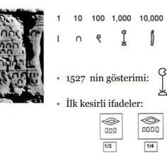 Sayıların Tarihçesi