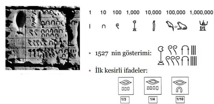 MÖ 3000-Mısır Hiyeroglif sayı sistemi