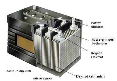 akumulator