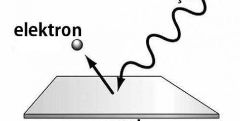 Fotoelektrik Olay Nedir?