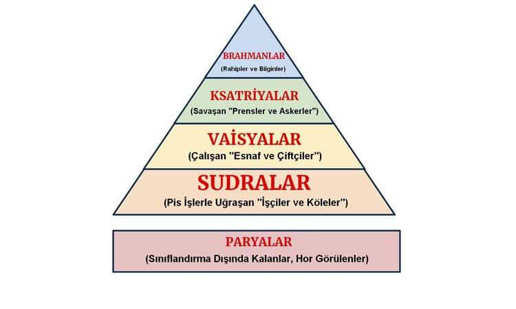 Hindistan Kast Sistemi