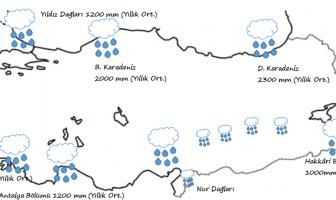Türkiye Yağış Dağılımı