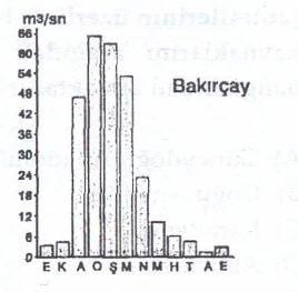 Bakırçay rejimi