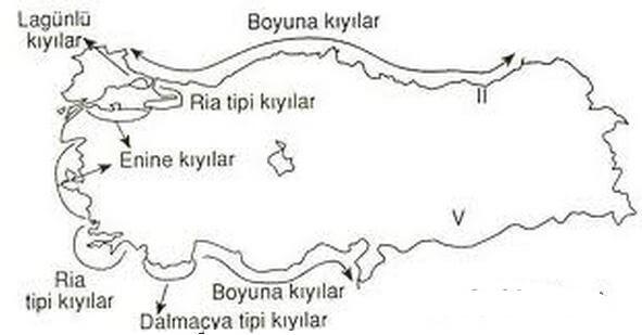 Türkiye Kıyıları