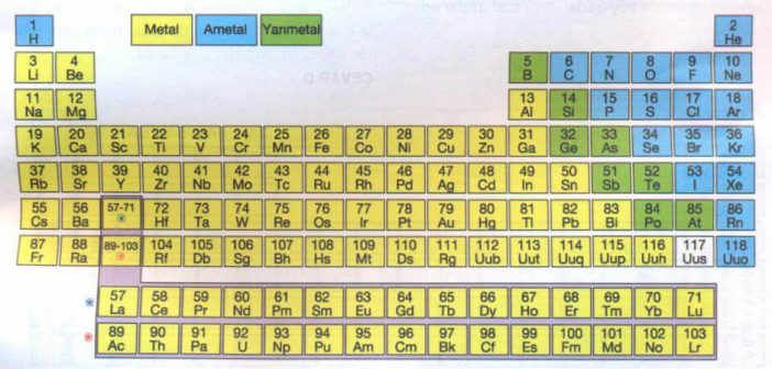 periyodik tablo element