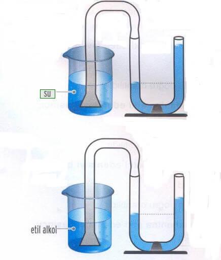 sıvı basıncı deneyi