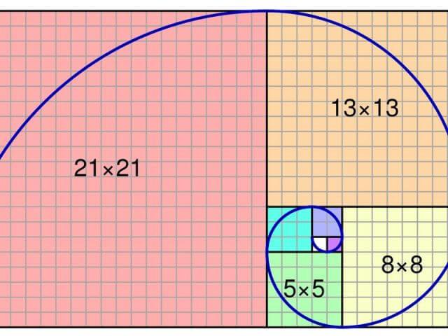 fibonacci grafigi