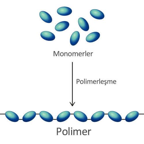 Polimerleşme