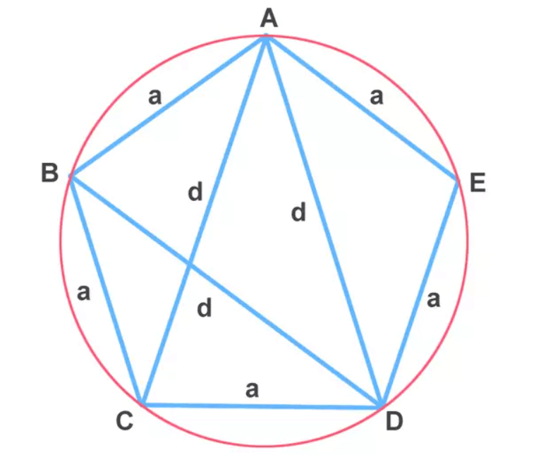 Batlamyus Teoremi