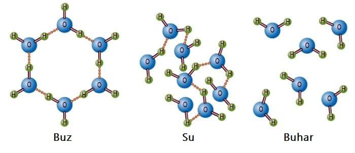 buz molekül yapısı