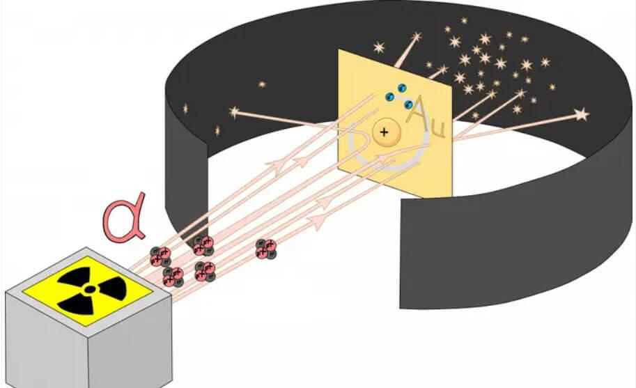 Rutherford atom deneyi
