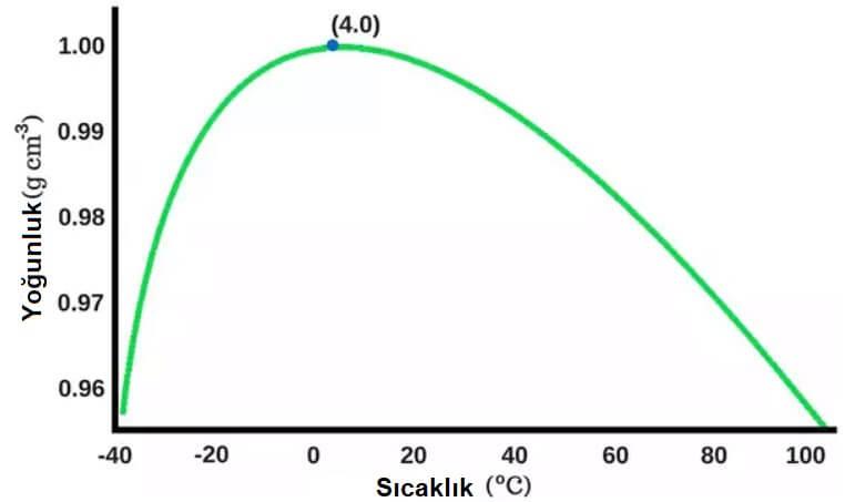 su yoğunluk grafiği