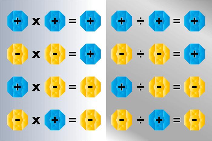 pozitif negatif sayılarda çarpma bölme