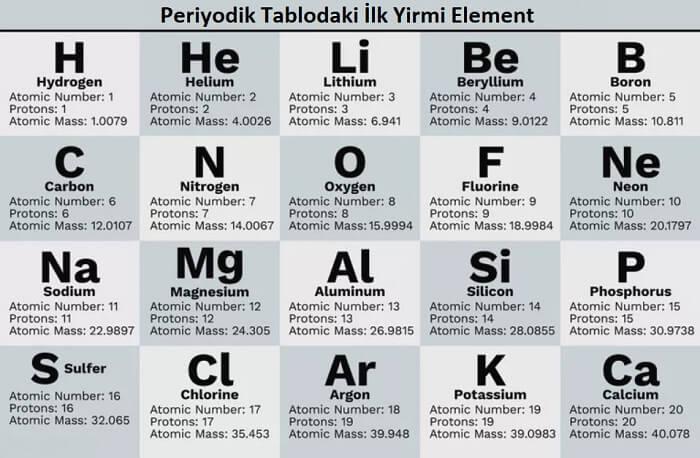 Periyodik Tablodaki İlk 20 Element