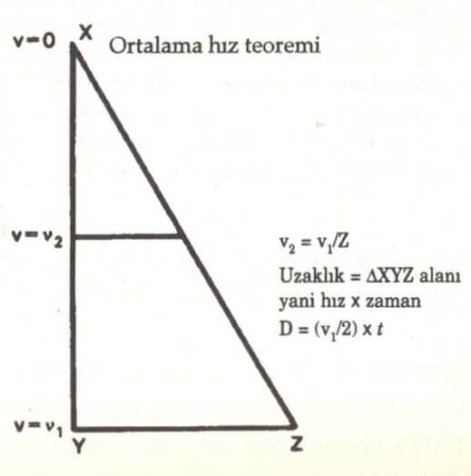 ortalama hız teoremi